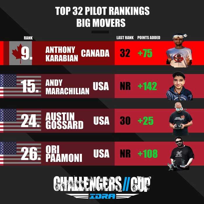 IDRA Challenger Cup Top 32 Pilots